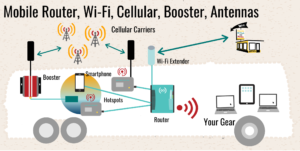 sample setup - router, cellular, wi-fi, booster, antenna
