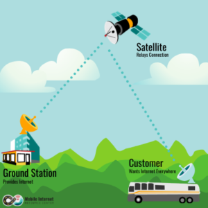 Current Starlink architecture using ground stations