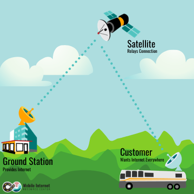 starlink satellite internet ground station rv mobile