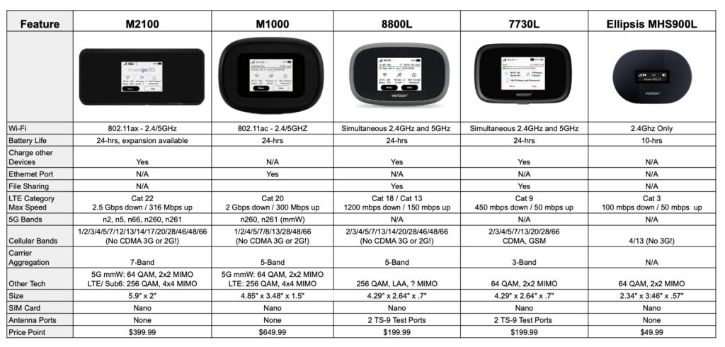 Comparison chart of Verizon mobile hotspot devices
