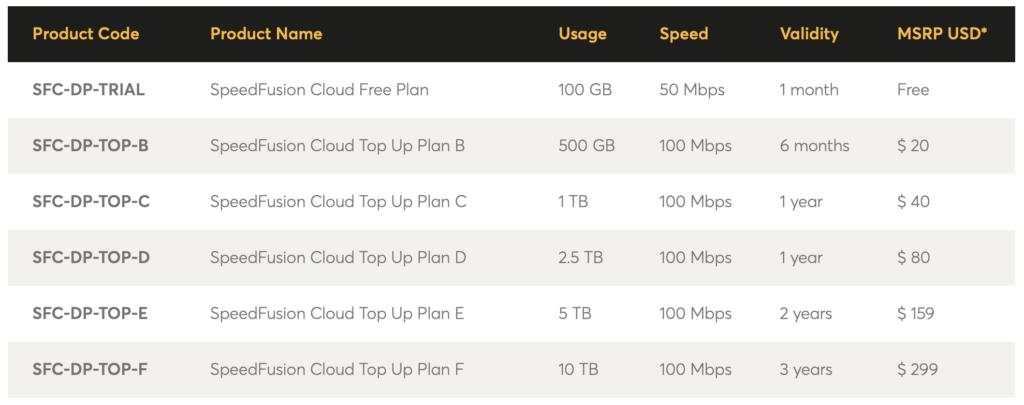 SpeedFusion Cloud Pricing Grid