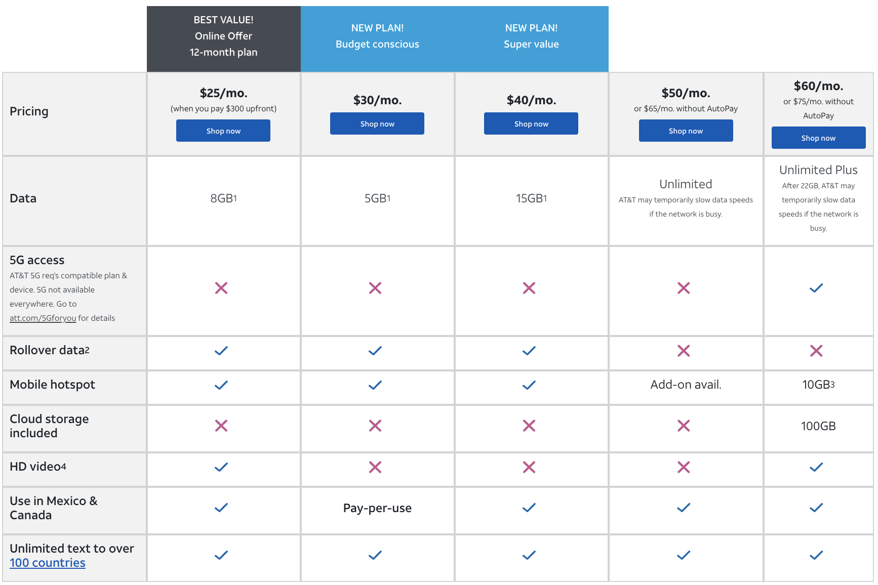 AT&T Prepaid lineup comparison chart from November 2020