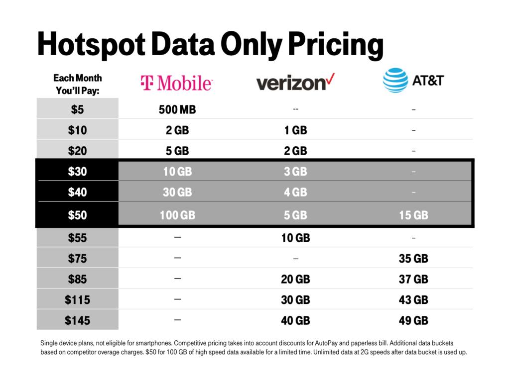 T-Mobile Hot-Spot data plan Comparison Grid