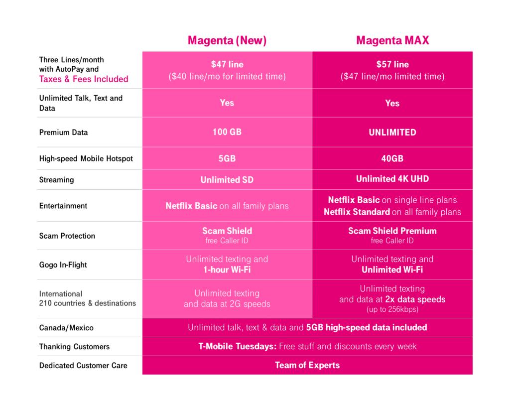 magenta vs magenta max 1