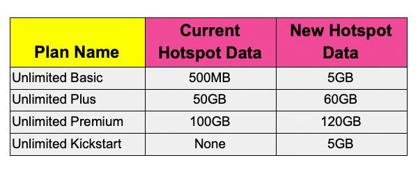 sprint hotspot changes copy