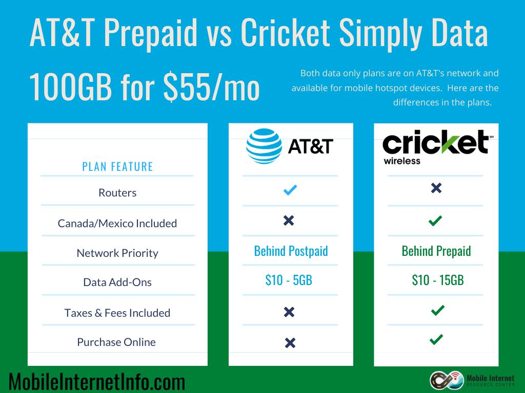 att prepaid great deal vs cricket wireless simply data 100gb plan