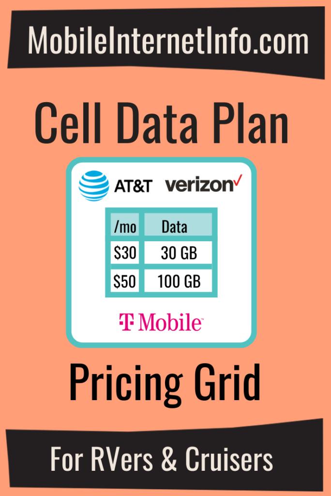 cellular data plan pricing grid