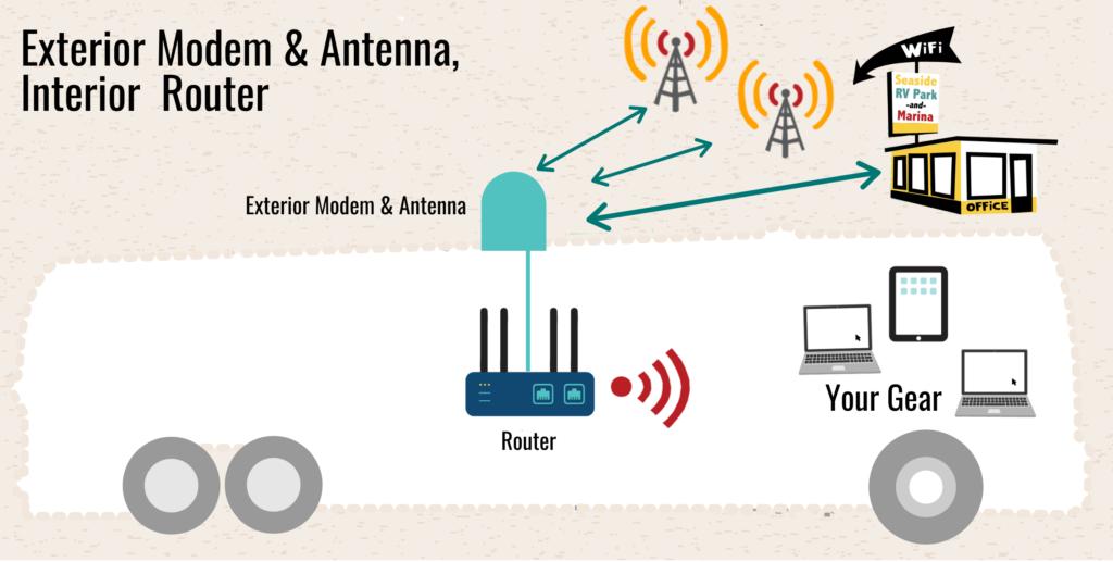 sample setup exterior cellular modem interior router