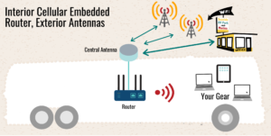 sample setup interior cellular router exterior antenna