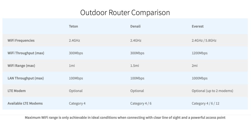 wifiranger outdoor comparison grid
