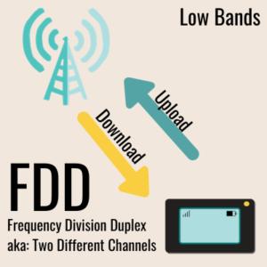 fdd frequency division duplex