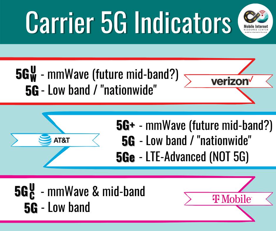 Carrier 5g Indicators